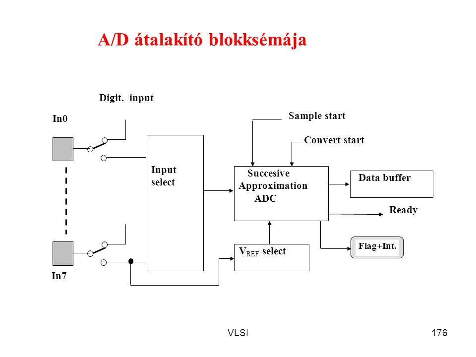 A/D átalakító blokksémája