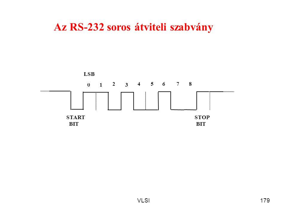 Az RS-232 soros átviteli szabvány