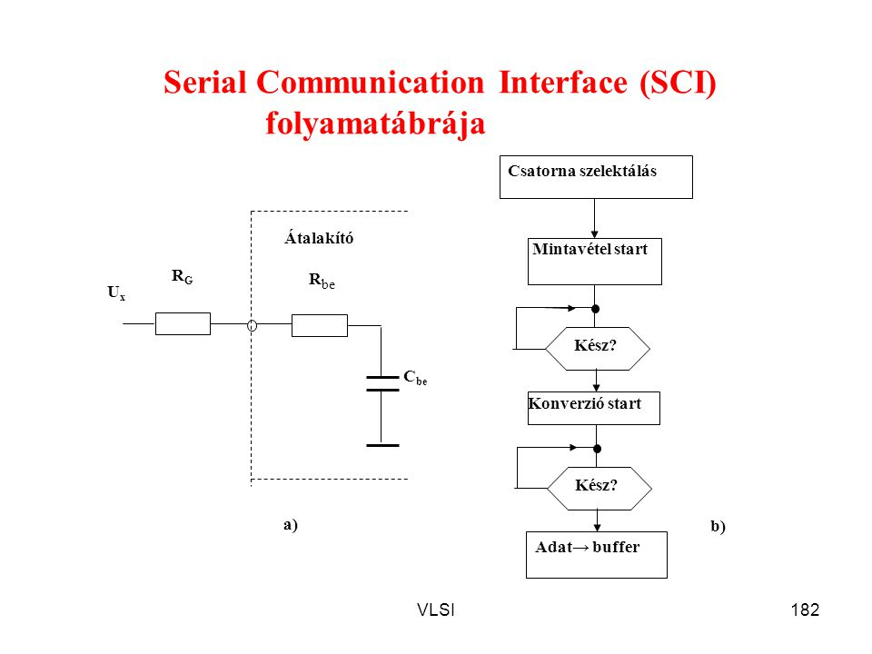 Serial Communication Interface (SCI) folyamatábrája