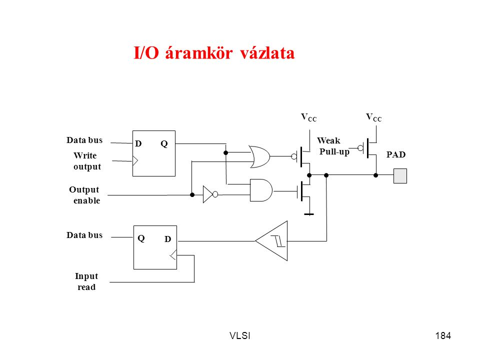 I/O áramkör vázlata Weak Pull-up PAD Q D VCC Input read Data bus