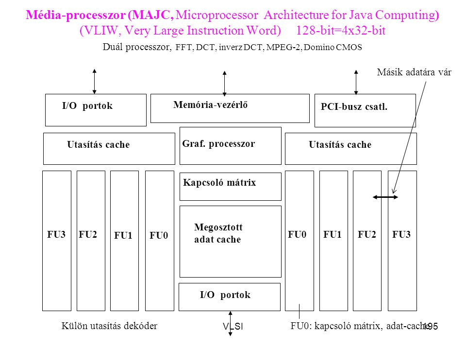 Média-processzor (MAJC, Microprocessor Architecture for Java Computing) (VLIW, Very Large Instruction Word) 128-bit=4x32-bit Duál processzor, FFT, DCT, inverz DCT, MPEG-2, Domino CMOS