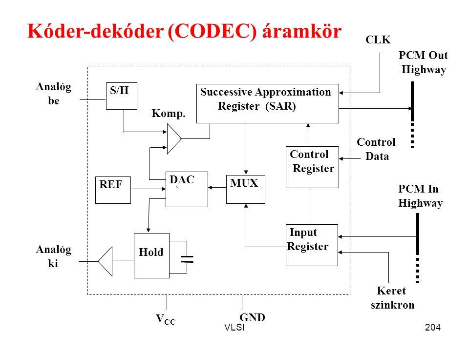 Kóder-dekóder (CODEC) áramkör