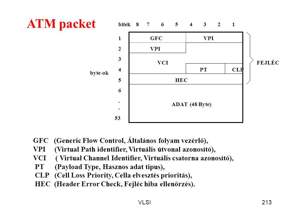 ATM packet GFC (Generic Flow Control, Általános folyam vezérlő),