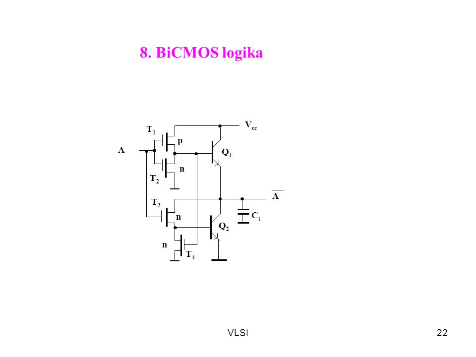 8. BiCMOS logika n p T1 Q1 Q2 Ct Vcc T2 T3 T4 A VLSI