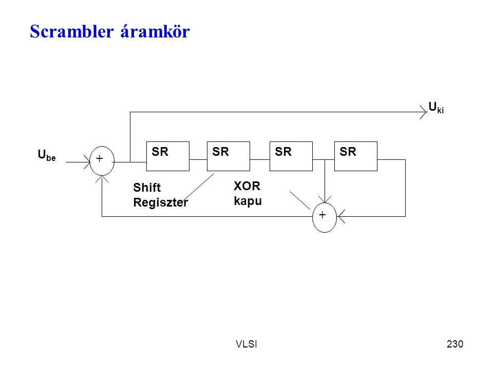 Scrambler áramkör SR + Ube Uki XOR kapu Shift Regiszter VLSI