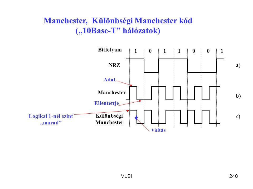 """Manchester, Különbségi Manchester kód (""""10Base-T hálózatok)"""