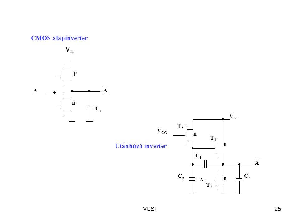 CMOS alapinverter Utánhúzó inverter Vcc p A Ct n A T1 VGG n T3 Vcc Cf