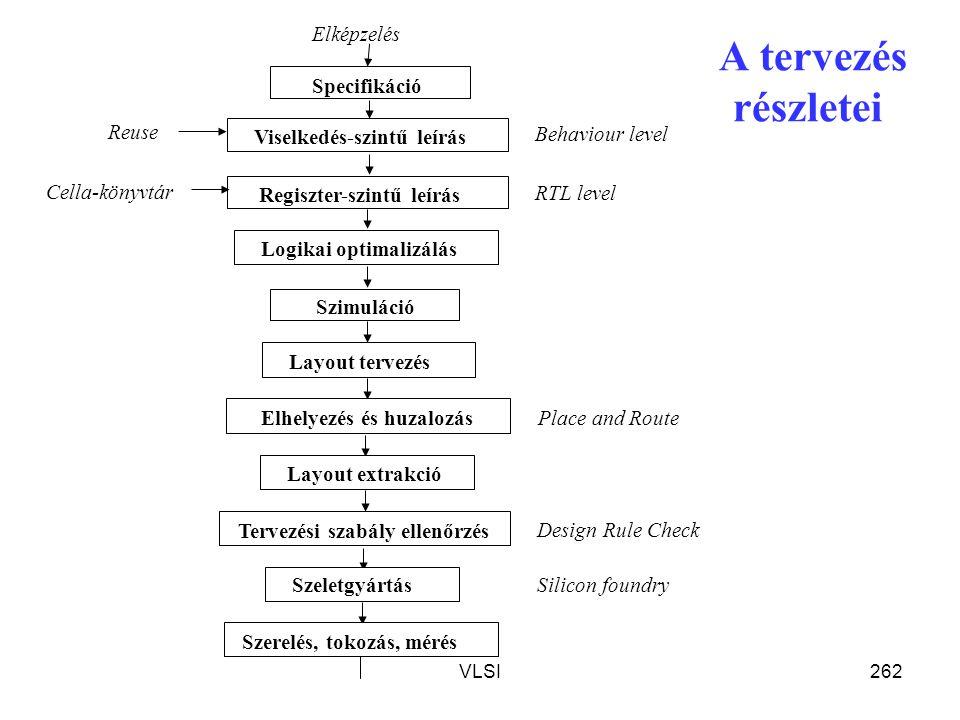 A tervezés részletei Elképzelés Specifikáció Szimuláció