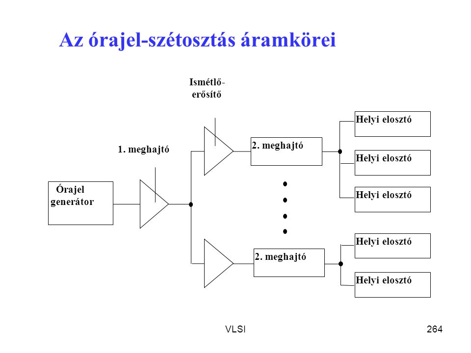 Az órajel-szétosztás áramkörei