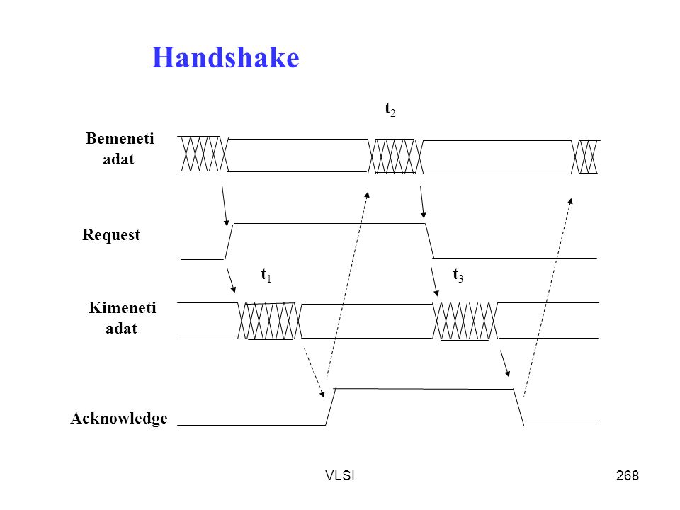 Handshake t3 t2 t1 Bemeneti adat Kimeneti Request Acknowledge VLSI