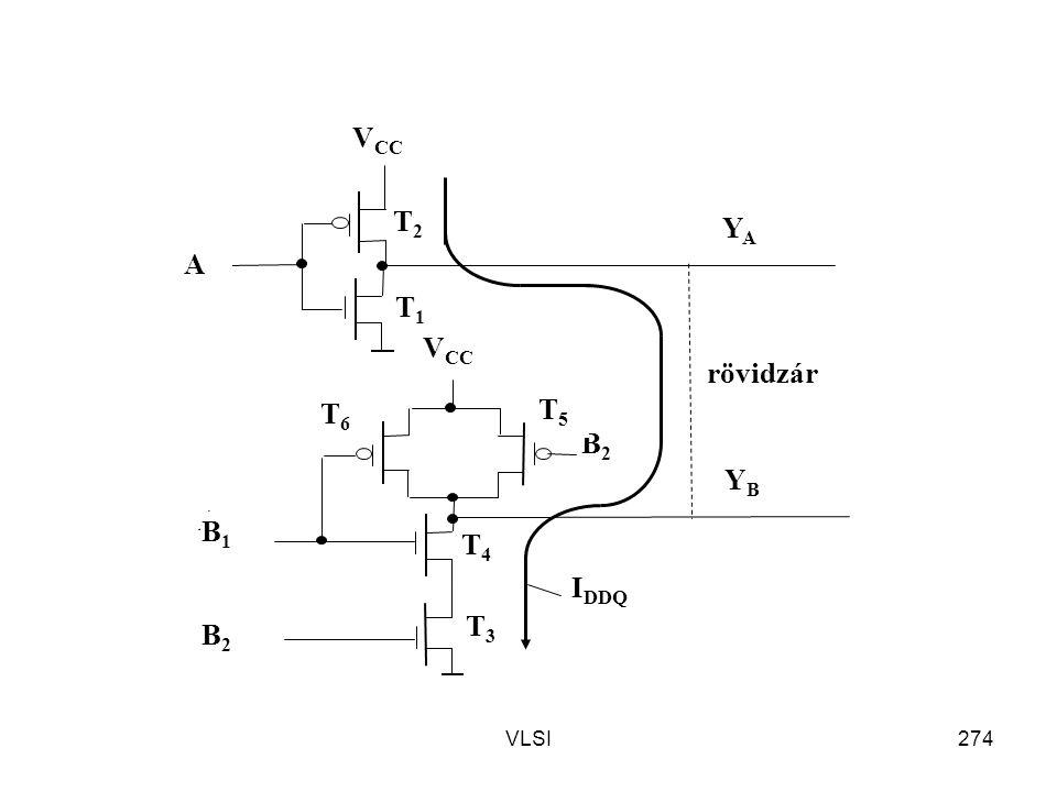 T2 T3 A VCC YB YA B1 B2 T1 T4 T5 T6 rövidzár IDDQ VLSI