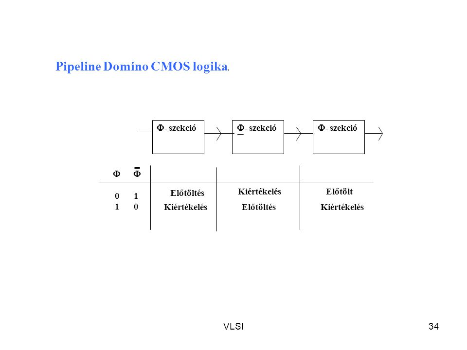 Pipeline Domino CMOS logika.