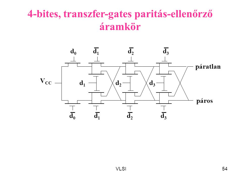 4-bites, transzfer-gates paritás-ellenőrző áramkör