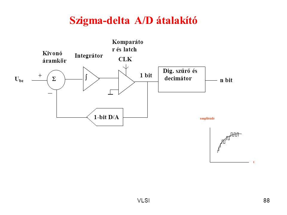 Szigma-delta A/D átalakító
