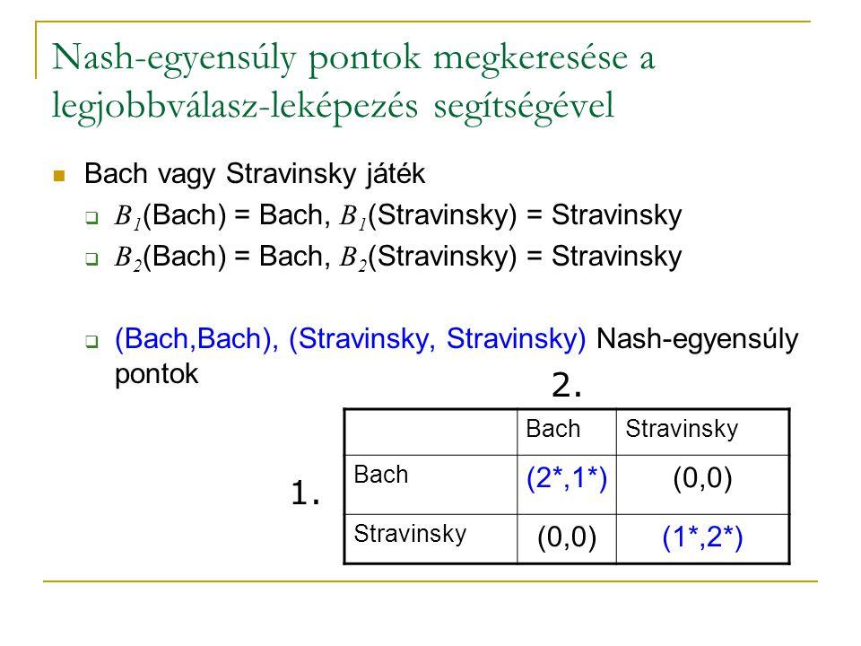 Nash-egyensúly pontok megkeresése a legjobbválasz-leképezés segítségével