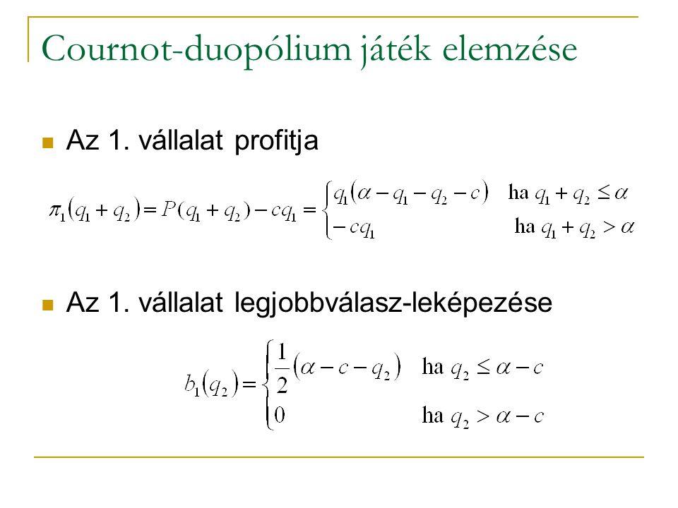 Cournot-duopólium játék elemzése