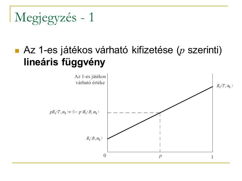 Megjegyzés - 1 Az 1-es játékos várható kifizetése (p szerinti) lineáris függvény