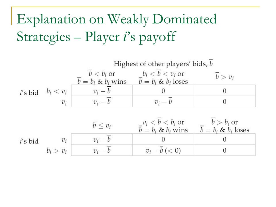 Explanation on Weakly Dominated Strategies – Player i's payoff