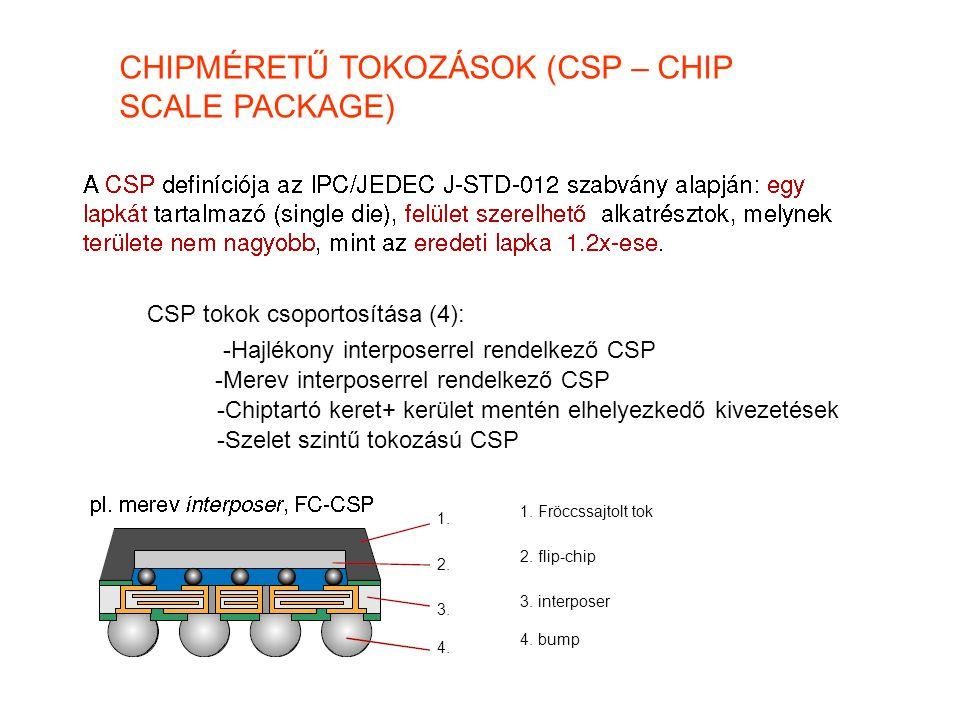 CHIPMÉRETŰ TOKOZÁSOK (CSP – CHIP SCALE PACKAGE)