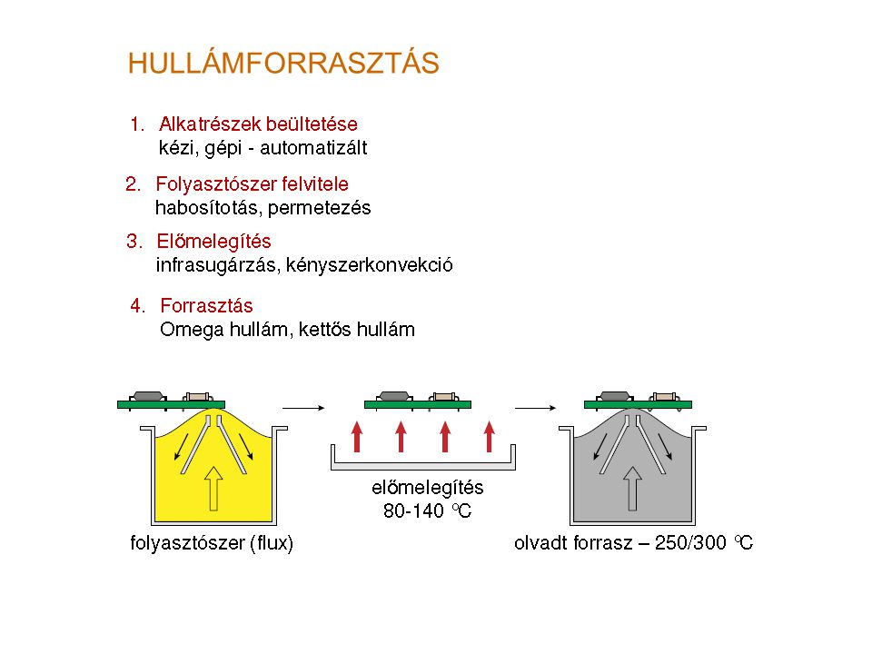 HULLÁMFORRASZTÁS