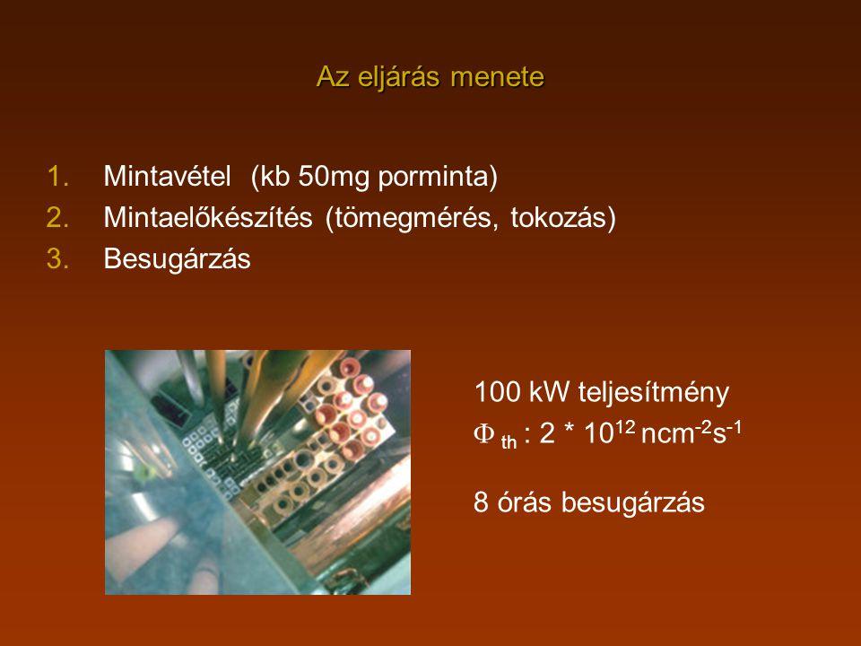 Az eljárás menete Mintavétel (kb 50mg porminta) Mintaelőkészítés (tömegmérés, tokozás) Besugárzás.