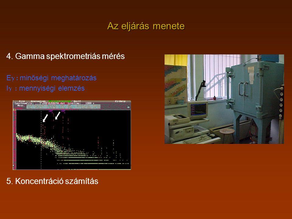 Az eljárás menete 4. Gamma spektrometriás mérés