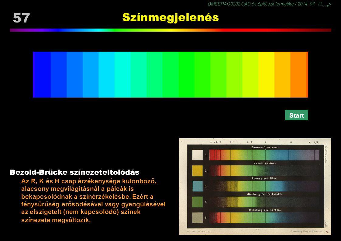 Színmegjelenés Bezold-Brücke színezeteltolódás Start