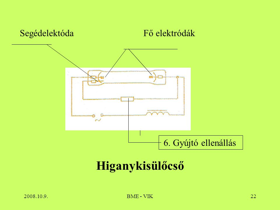 Higanykisülőcső Segédelektóda Fő elektródák 6. Gyújtó ellenállás
