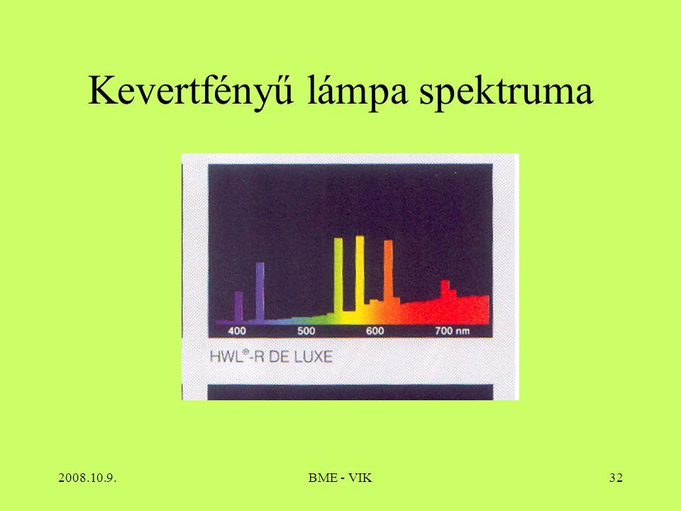 Kevertfényű lámpa spektruma