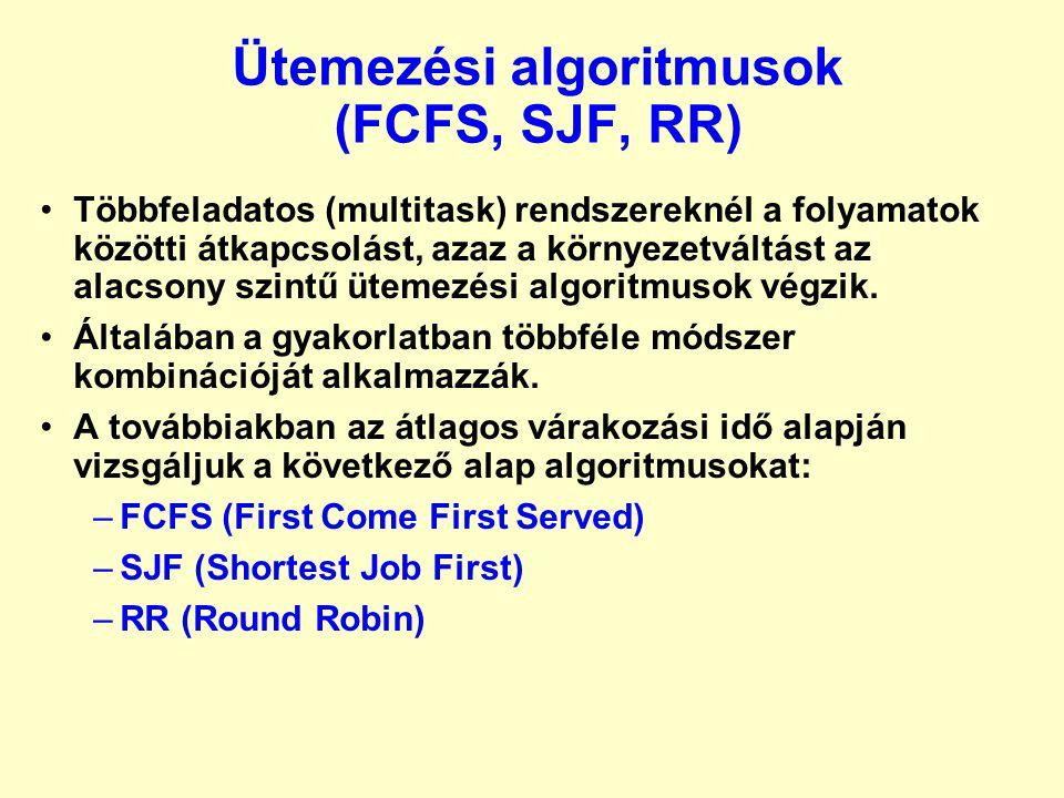 Ütemezési algoritmusok (FCFS, SJF, RR)
