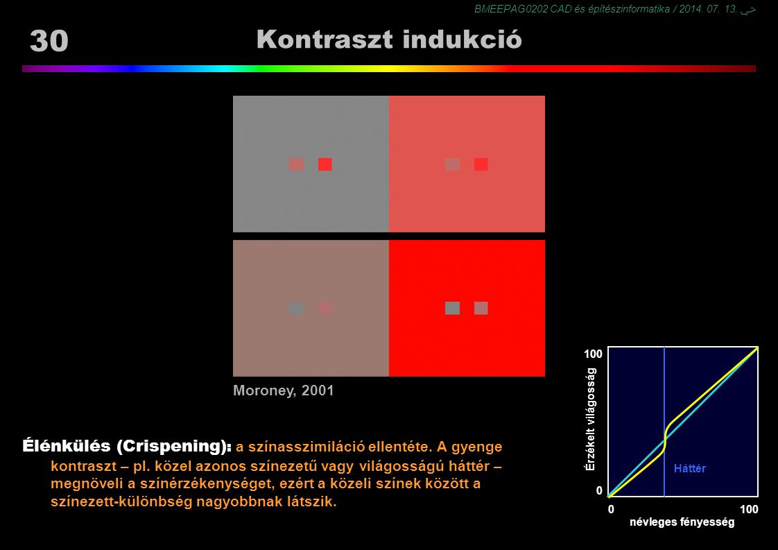 Kontraszt indukció http://www.hpl.hp.co.uk/personal/Nathan_Moroney/index.html. 100. Moroney, 2001.