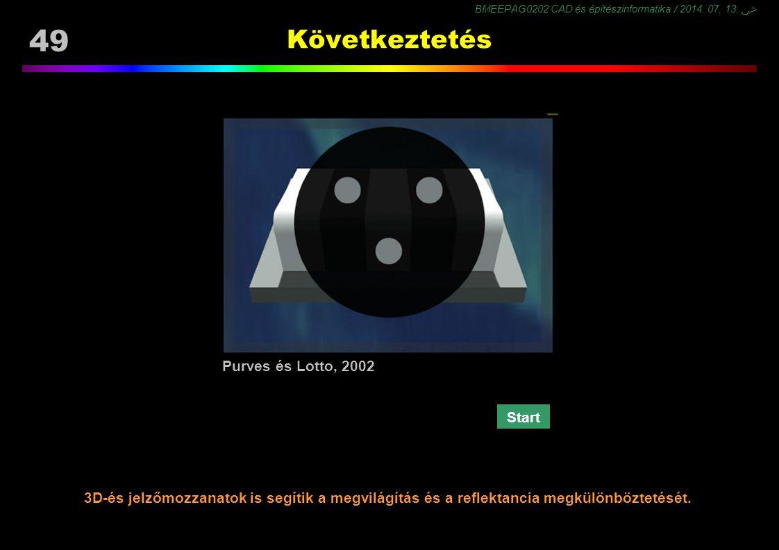 Következtetés Purves és Lotto, 2002 Start