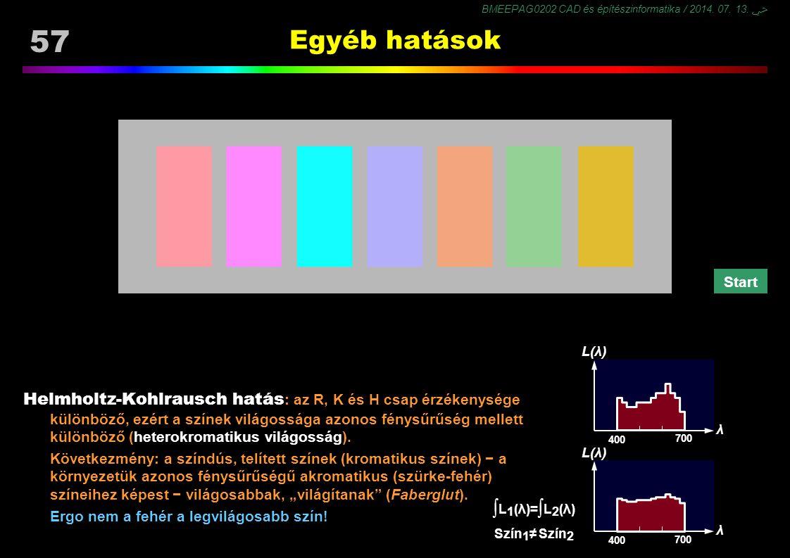 ∫L1(λ)=∫L2(λ) Egyéb hatások
