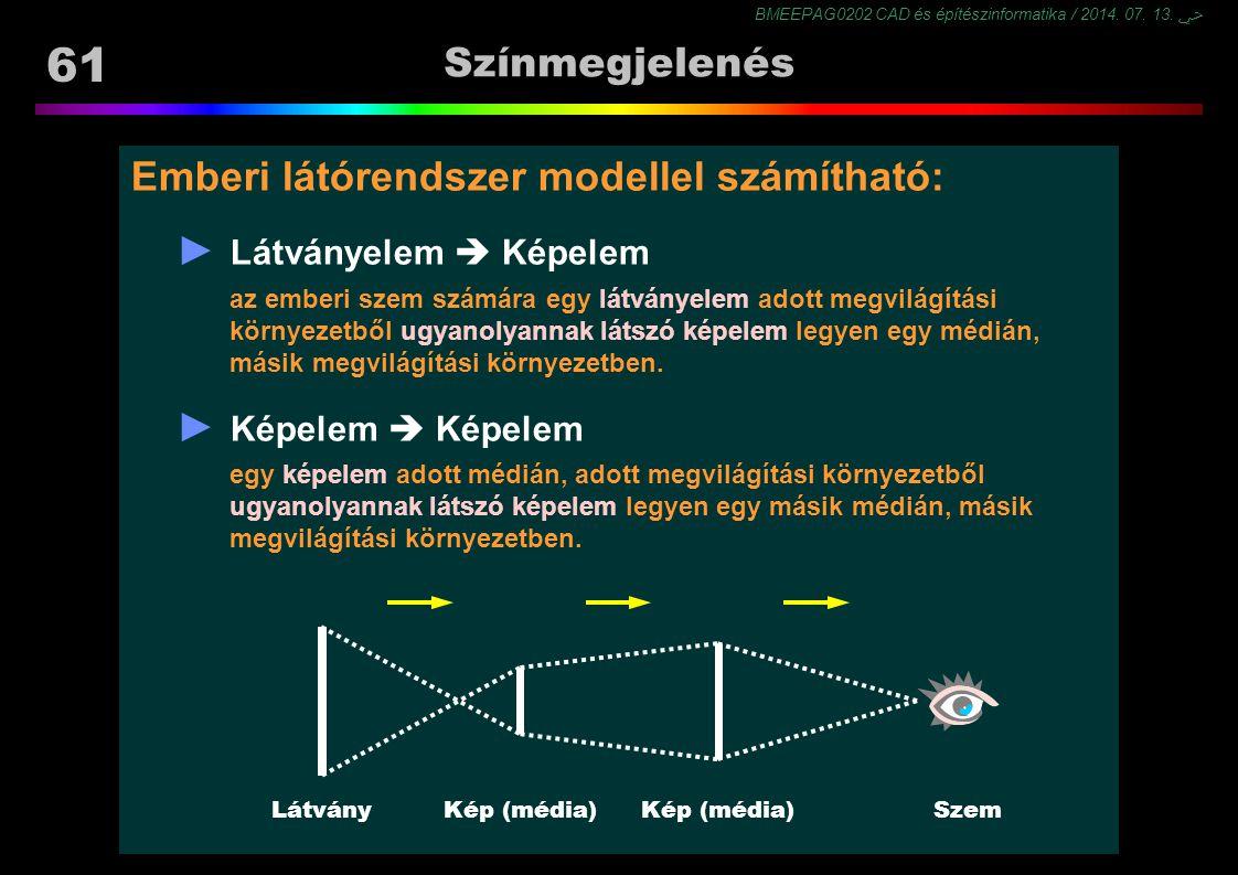 Emberi látórendszer modellel számítható: ► Látványelem  Képelem