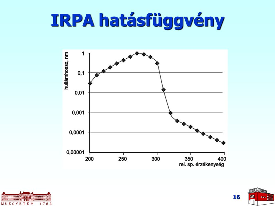 IRPA hatásfüggvény
