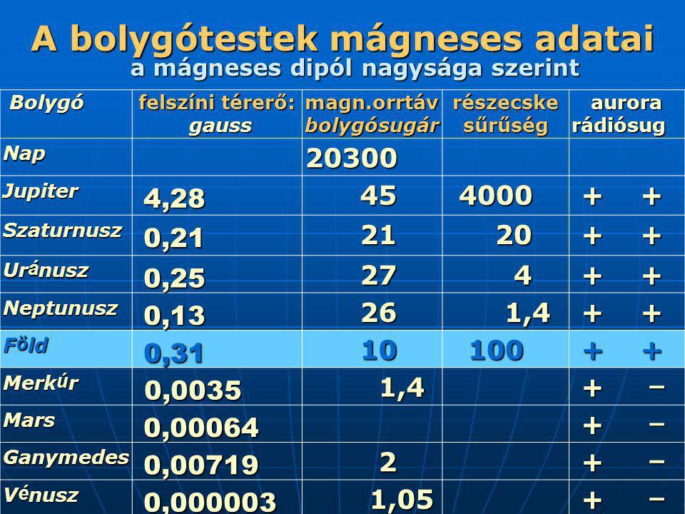 A bolygótestek mágneses adatai