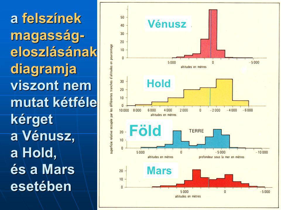 a felszínek magasság- eloszlásának diagramja viszont nem mutat kétféle kérget a Vénusz, a Hold, és a Mars esetében