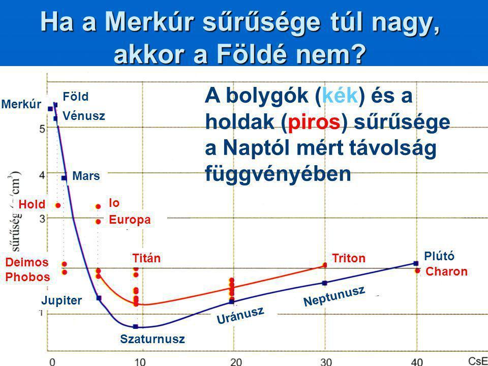 Ha a Merkúr sűrűsége túl nagy, akkor a Földé nem
