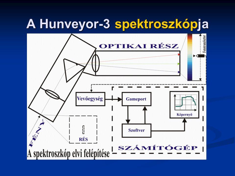 A Hunveyor-3 spektroszkópja