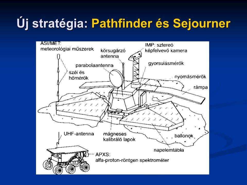 Új stratégia: Pathfinder és Sejourner