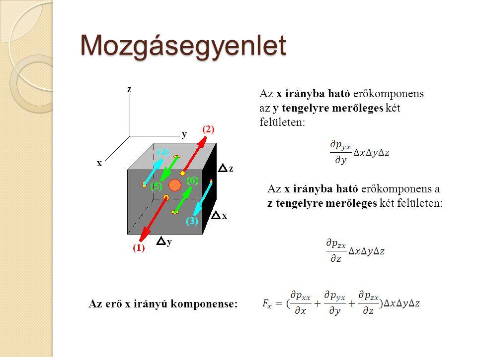 Mozgásegyenlet Az x irányba ható erőkomponens az y tengelyre merőleges két felületen: