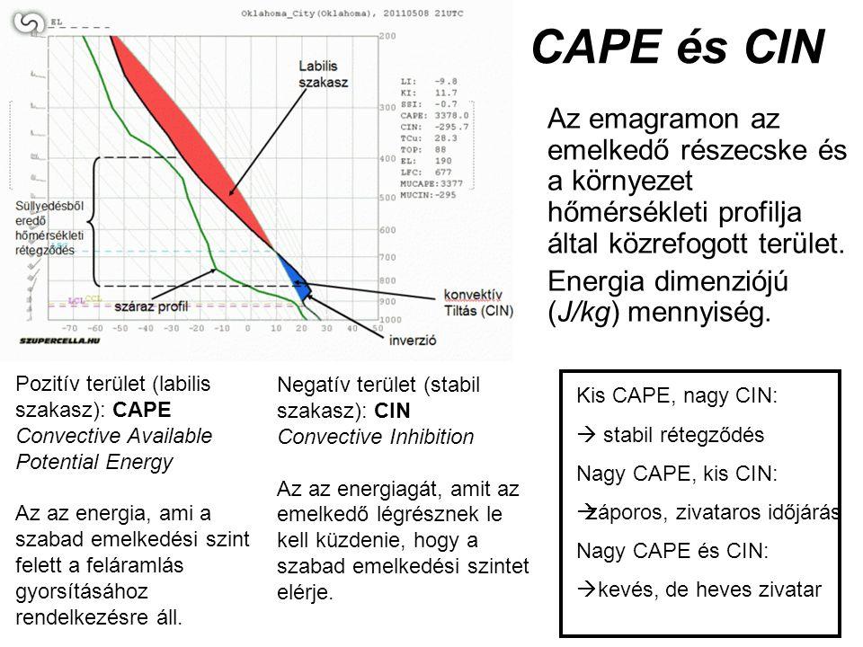 CAPE és CIN Az emagramon az emelkedő részecske és a környezet hőmérsékleti profilja által közrefogott terület.
