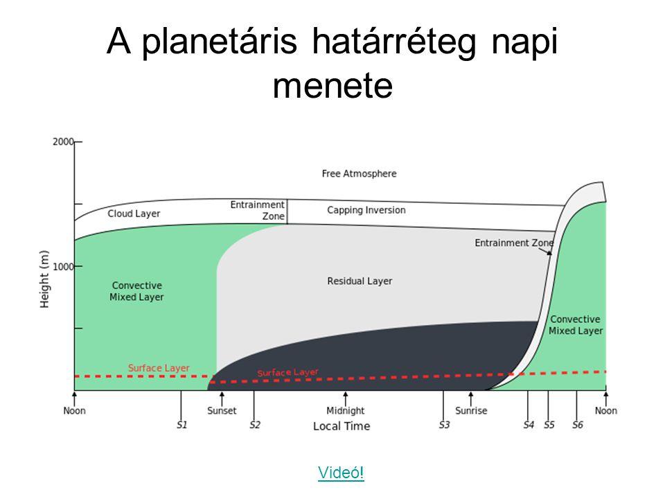 A planetáris határréteg napi menete