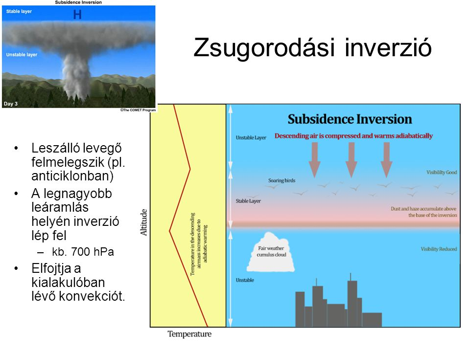 Zsugorodási inverzió Leszálló levegő felmelegszik (pl. anticiklonban)