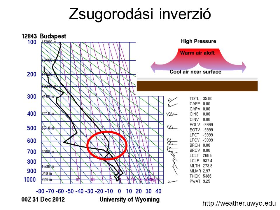 Zsugorodási inverzió http://weather.uwyo.edu
