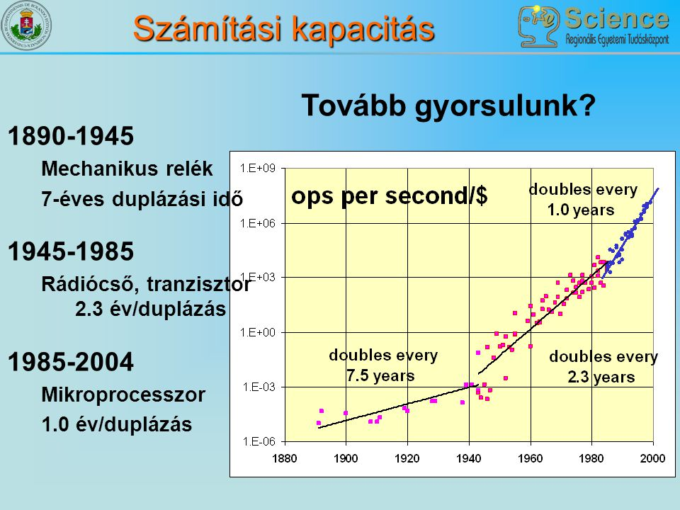 Számítási kapacitás Tovább gyorsulunk 1890-1945 1945-1985 1985-2004