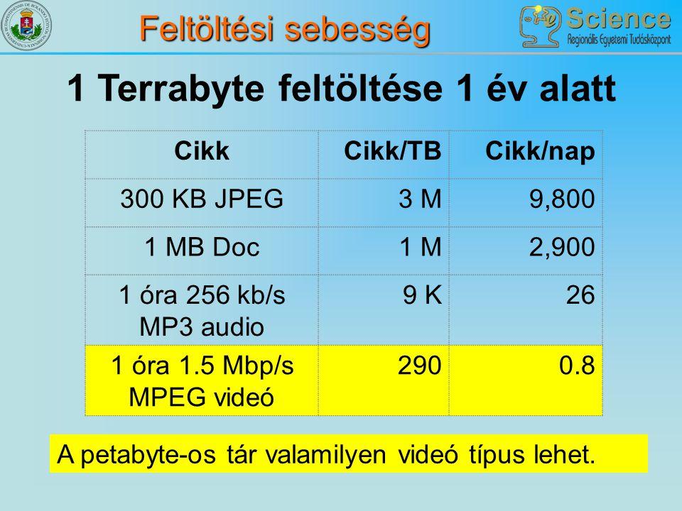 1 Terrabyte feltöltése 1 év alatt