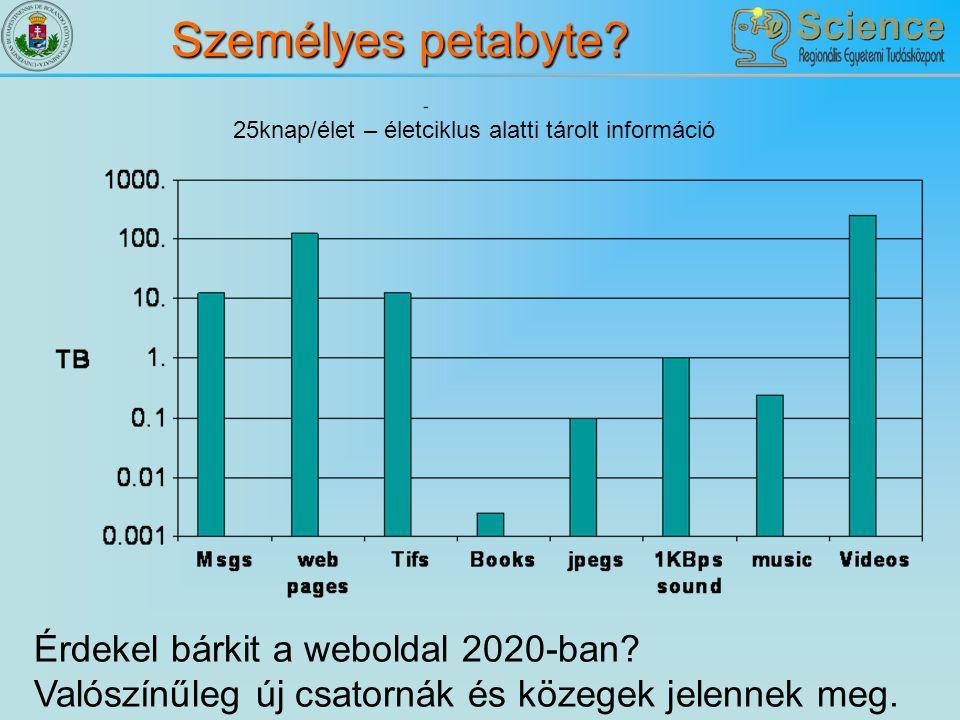 Személyes petabyte 25knap/élet – életciklus alatti tárolt információ.