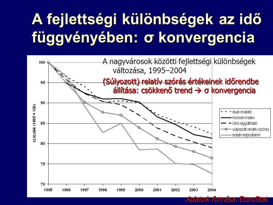 A fejlettségi különbségek az idő függvényében: σ konvergencia