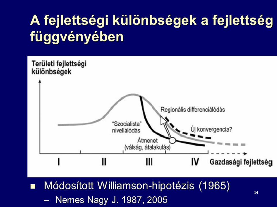 A fejlettségi különbségek a fejlettség függvényében